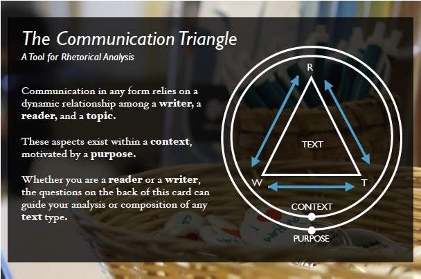 Communication Triangle Side 1